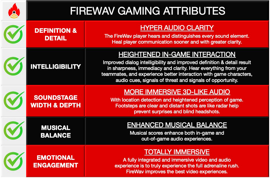 A table showing the benefits of FireWav attributes to video gamers.